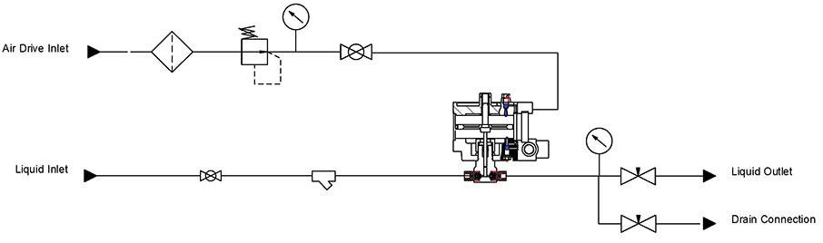Test Pack Equipment for Pressure Testing & Hydrostatic Testing